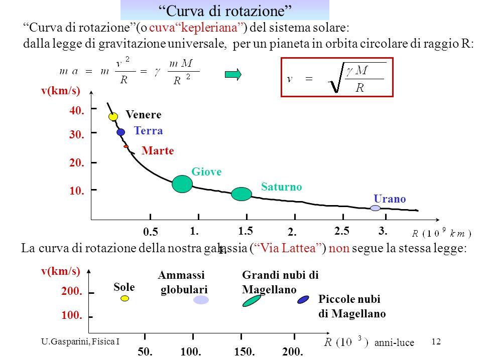 U.Gasparini, Fisica I12 Curva di rotazione(o cuvakepleriana) del sistema solare: dalla legge di gravitazione universale, per un pianeta in orbita circ