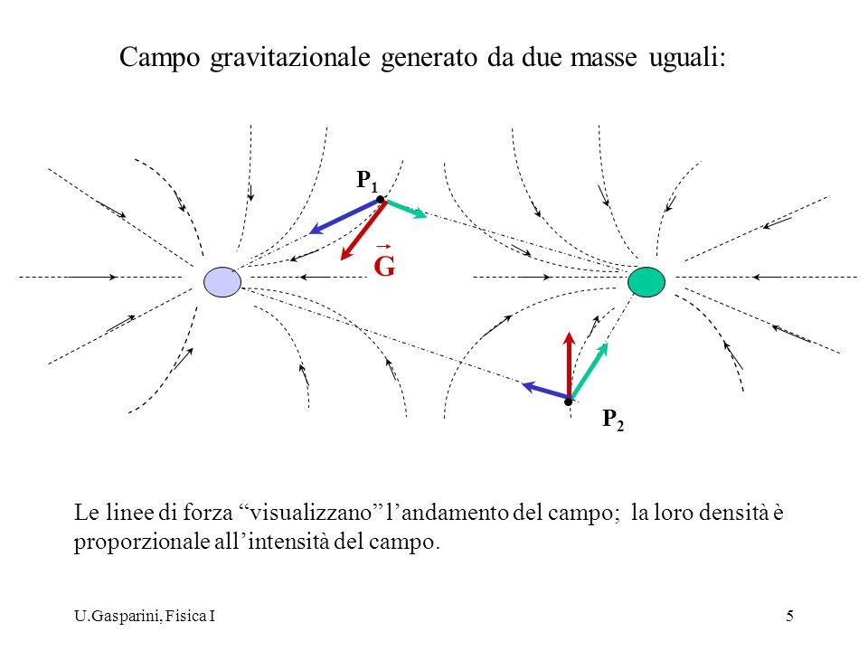 U.Gasparini, Fisica I5 P1P1 G Le linee di forza visualizzano landamento del campo; la loro densità è proporzionale allintensità del campo. Campo gravi