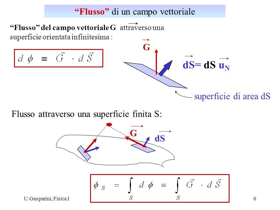 U.Gasparini, Fisica I6 Flusso del campo vettoriale G attraverso una superficie orientata infinitesima : dS= dS u N superficie di area dS G Flusso attr