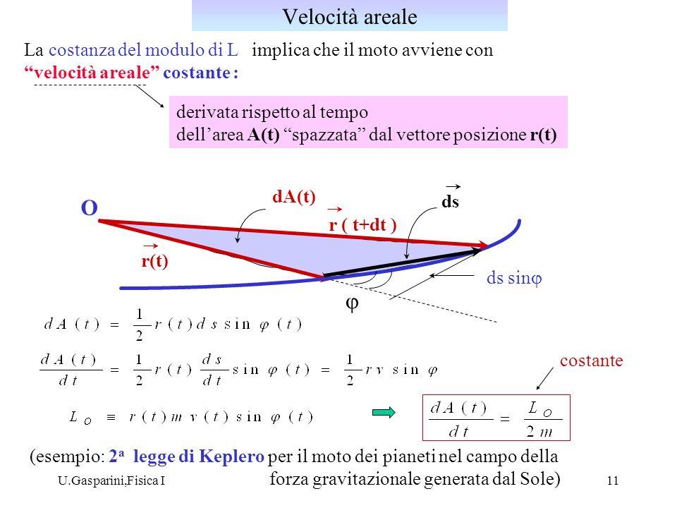 U.Gasparini,Fisica I11 La costanza del modulo di L implica che il moto avviene con velocità areale costante : derivata rispetto al tempo dellarea A(t)
