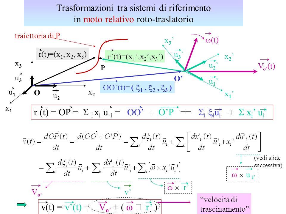 Trasformazioni tra sistemi di riferimento in moto relativo roto-traslatorio x1x1 x3x3 x2x2 x 1 x 2 x 3 V o (t) O O r(t)=(x 1,x 2,x 3 ) r (t) = OP = i