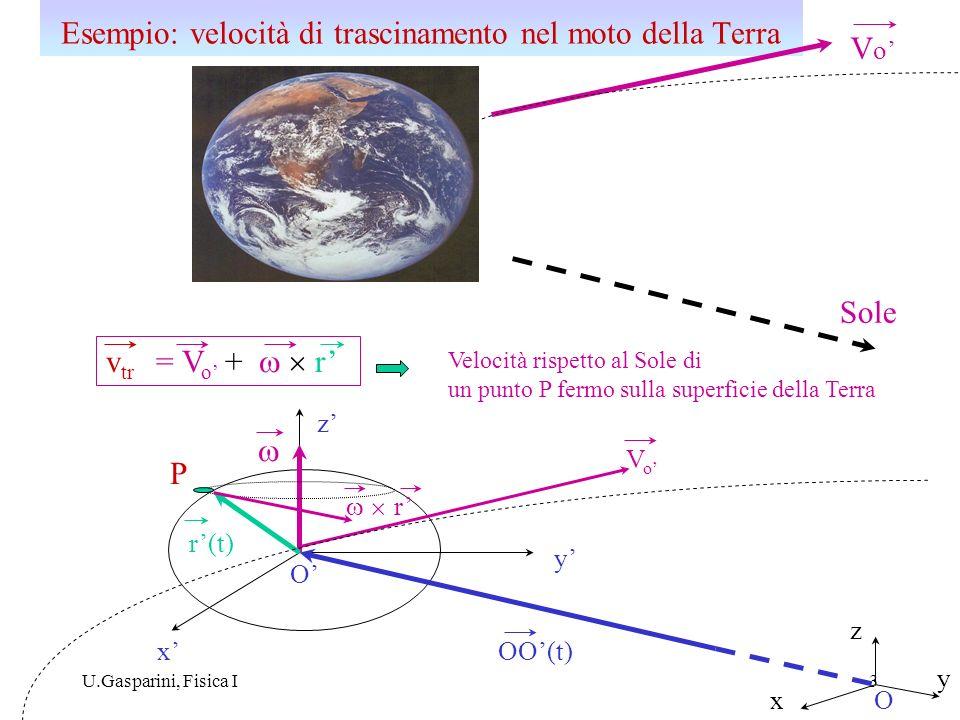 U.Gasparini, Fisica I3 Esempio: velocità di trascinamento nel moto della Terra Sole P O O OO(t) VoVo r(t) v tr = V o + r x y z x y z VoVo r Velocità r
