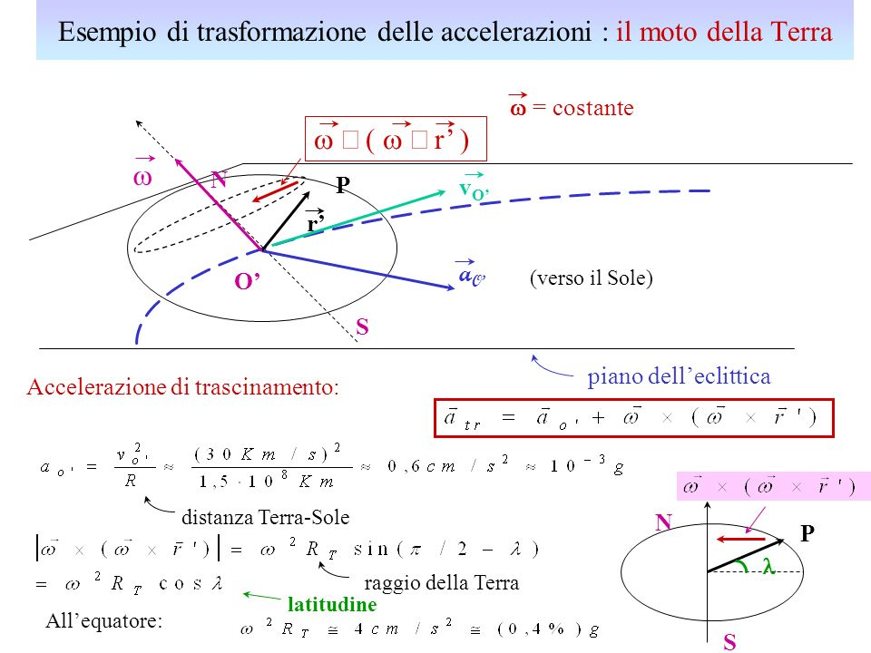 = costante N S piano delleclittica O aOaO (verso il Sole) P r r ) Accelerazione di trascinamento: distanza Terra-Sole vOvO Allequatore: P raggio della