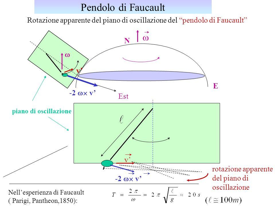 Rotazione apparente del piano di oscillazione del pendolo di Faucault piano di oscillazione E N v Est -2 v v rotazione apparente del piano di oscillaz