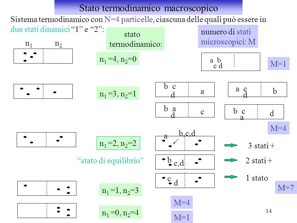 14 Sistema termodinamico con N=4 particelle, ciascuna delle quali può essere in due stati dinamici 1 e 2: stato termodinamico: n1n1 n2n2 n 1 =4, n 2 =