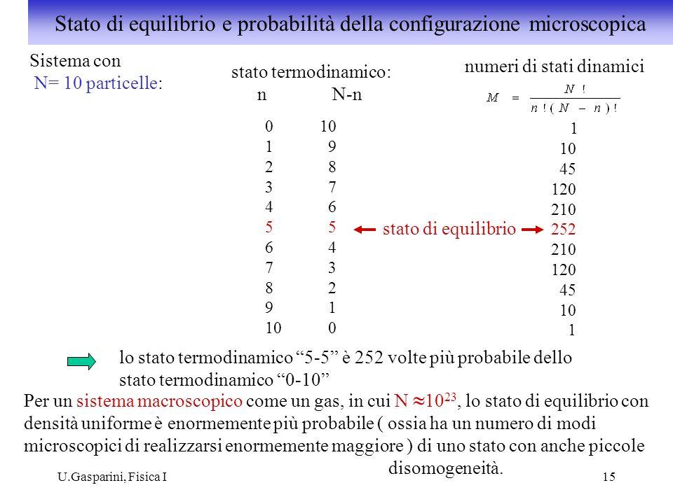 U.Gasparini, Fisica I15 Sistema con N= 10 particelle: stato termodinamico: numeri di stati dinamici nN-n 0 10 1 9 2 8 3 7 4 6 5 6 4 7 3 8 2 9 1 10 0 1