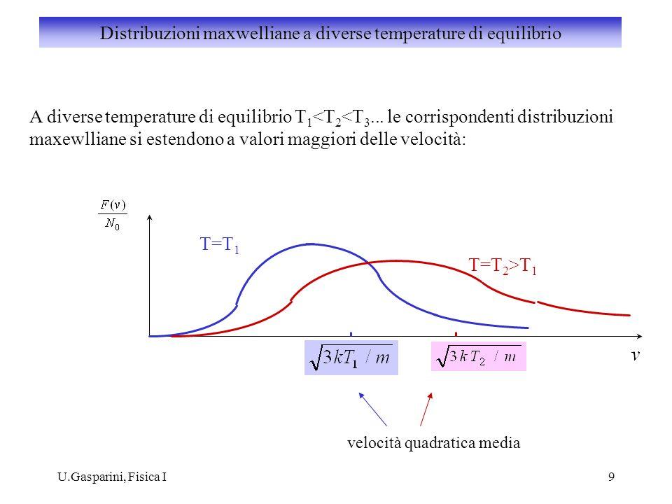 U.Gasparini, Fisica I9 A diverse temperature di equilibrio T 1 <T 2 <T 3... le corrispondenti distribuzioni maxewlliane si estendono a valori maggiori