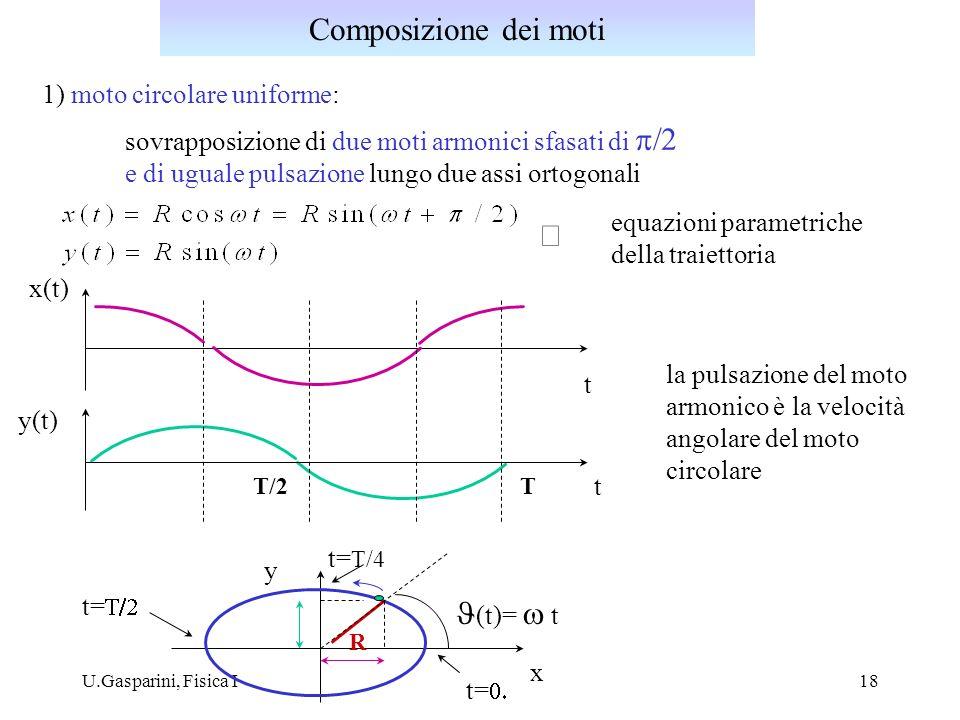 U.Gasparini, Fisica I18 1) moto circolare uniforme: sovrapposizione di due moti armonici sfasati di e di uguale pulsazione lungo due assi ortogonali e