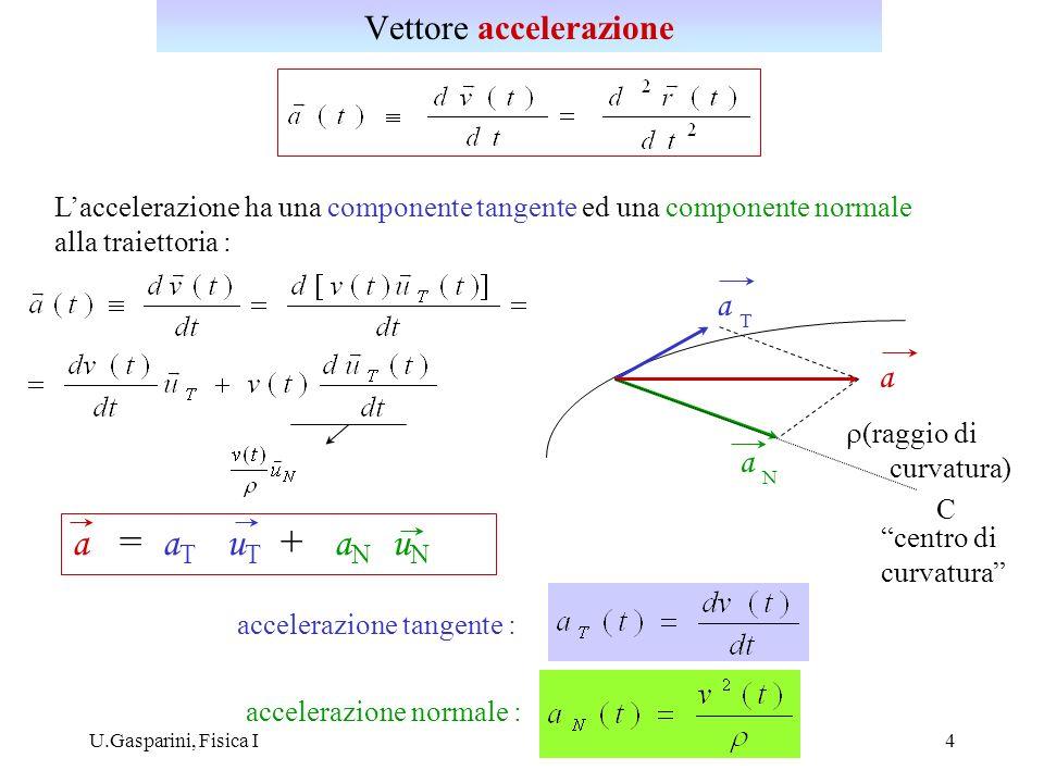 U.Gasparini, Fisica I5 u T (t) u T (t+dt) d d u T (t) u T (t+dt) du T = d u N ds = d ds d /2 Il modulo del versore u T è costante: il vettore d u T è normale al versore u T Il modulo del vettore d u T è uguale a d = ds / In definitiva: Accelerazione normale