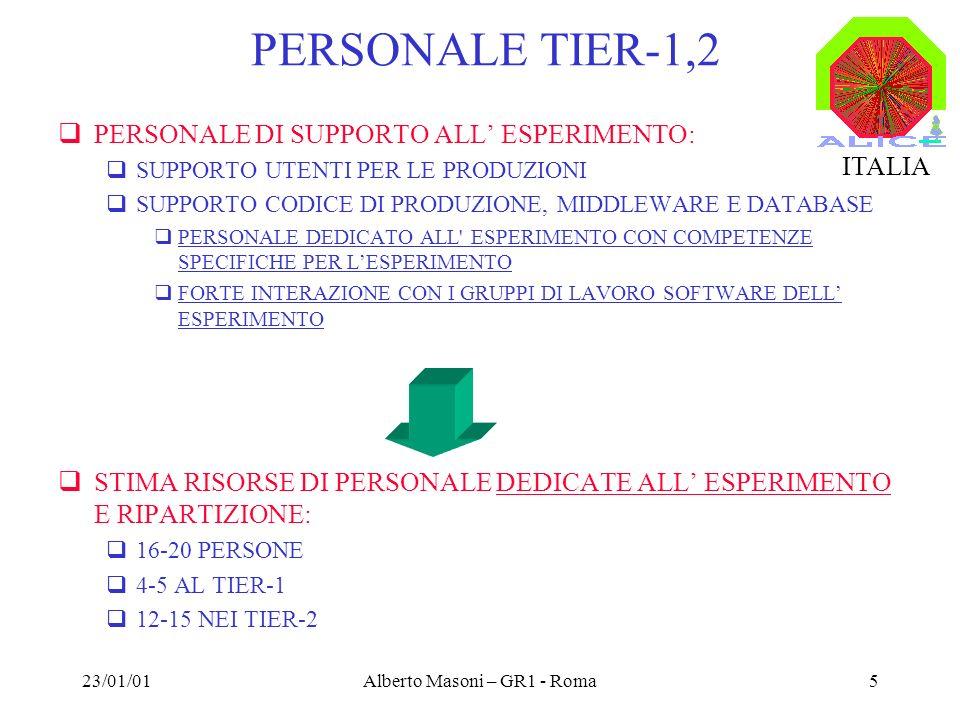 23/01/01Alberto Masoni – GR1 - Roma5 PERSONALE TIER-1,2 PERSONALE DI SUPPORTO ALL ESPERIMENTO: SUPPORTO UTENTI PER LE PRODUZIONI SUPPORTO CODICE DI PRODUZIONE, MIDDLEWARE E DATABASE PERSONALE DEDICATO ALL ESPERIMENTO CON COMPETENZE SPECIFICHE PER LESPERIMENTO FORTE INTERAZIONE CON I GRUPPI DI LAVORO SOFTWARE DELL ESPERIMENTO STIMA RISORSE DI PERSONALE DEDICATE ALL ESPERIMENTO E RIPARTIZIONE: 16-20 PERSONE 4-5 AL TIER-1 12-15 NEI TIER-2 ITALIA