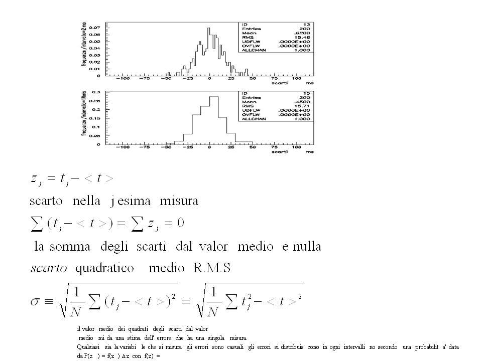Teoricamente, se si esegue un numero molto elevato di misure statisticamente indipendenti della stessa grandezza X, con strumenti ideali in grado di misurare il valore della grandezza x in un intervallino infinitesimo dx, si ha che la densita di probabilita e gaussiana, è cioe esprimibile come:.
