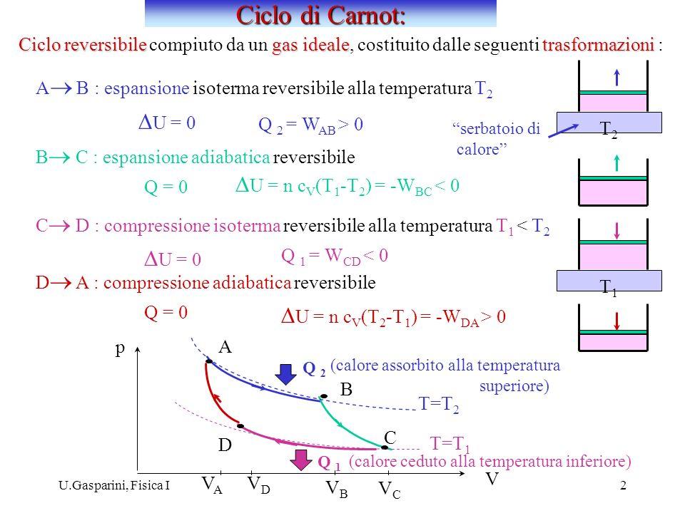 U.Gasparini, Fisica I2 Ciclo reversibilegas idealetrasformazioni Ciclo reversibile compiuto da un gas ideale, costituito dalle seguenti trasformazioni