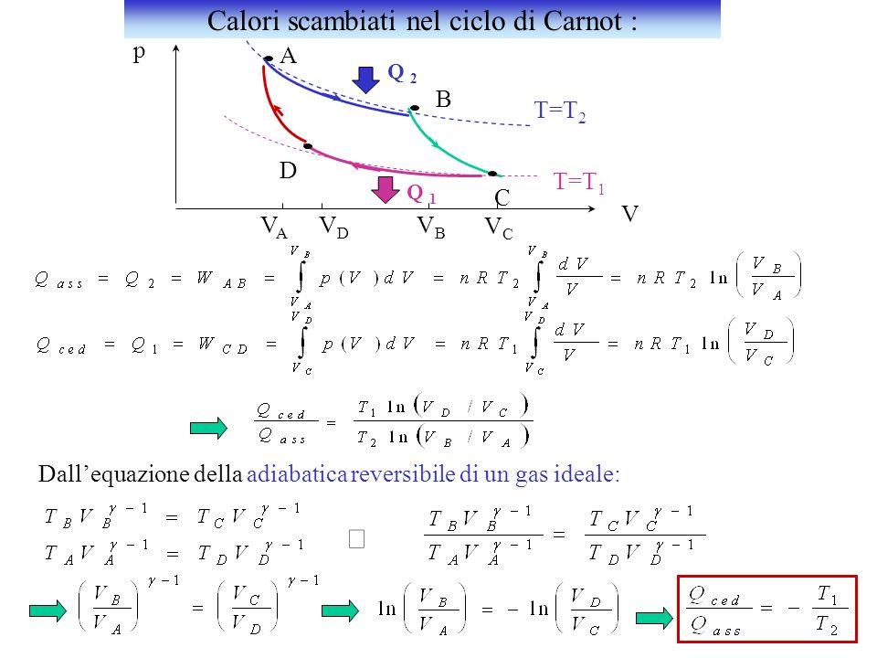 A B C D T=T 2 T=T 1 p V VAVA VDVD VBVB VCVC Q 2 Q 1 Dallequazione della adiabatica reversibile di un gas ideale: Calori scambiati nel ciclo di Carnot