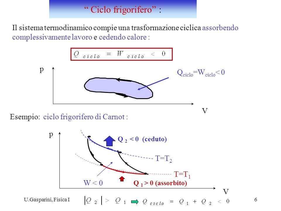 U.Gasparini, Fisica I6 p Il sistema termodinamico compie una trasformazione ciclica assorbendo complessivamente lavoro e cedendo calore : Esempio: cic