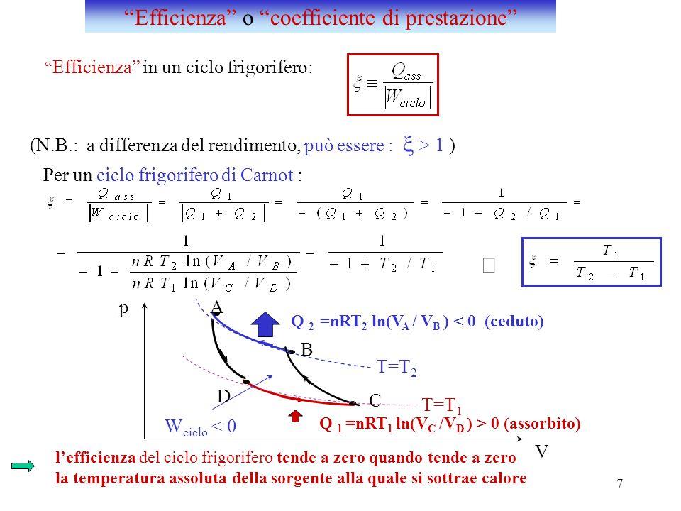 7 T=T 2 T=T 1 Q 2 =nRT 2 ln(V A / V B ) < 0 (ceduto) Q 1 =nRT 1 ln(V C /V D ) > 0 (assorbito) p W ciclo < 0 Efficienza in un ciclo frigorifero: (N.B.: