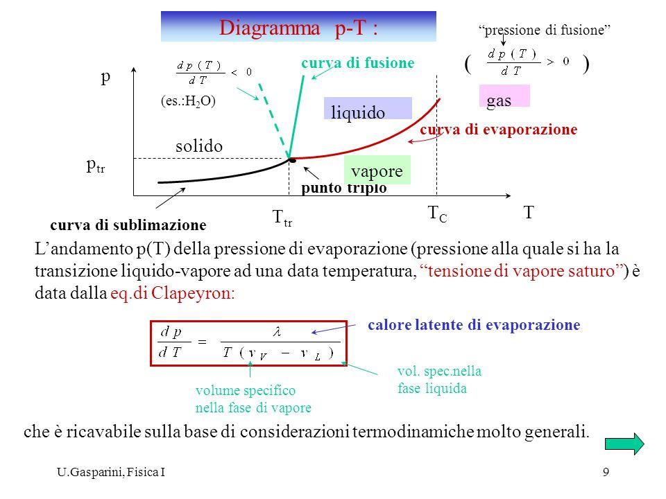 U.Gasparini, Fisica I9 curva di evaporazione curva di fusione punto triplo T tr TCTC p tr p T curva di sublimazione liquido vapore gas solido () (es.: