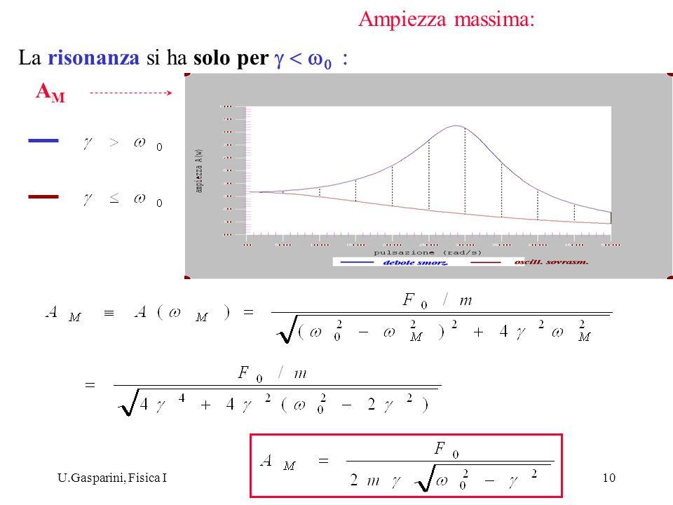 U.Gasparini, Fisica I10 La risonanza si ha solo per AMAM Ampiezza massima: