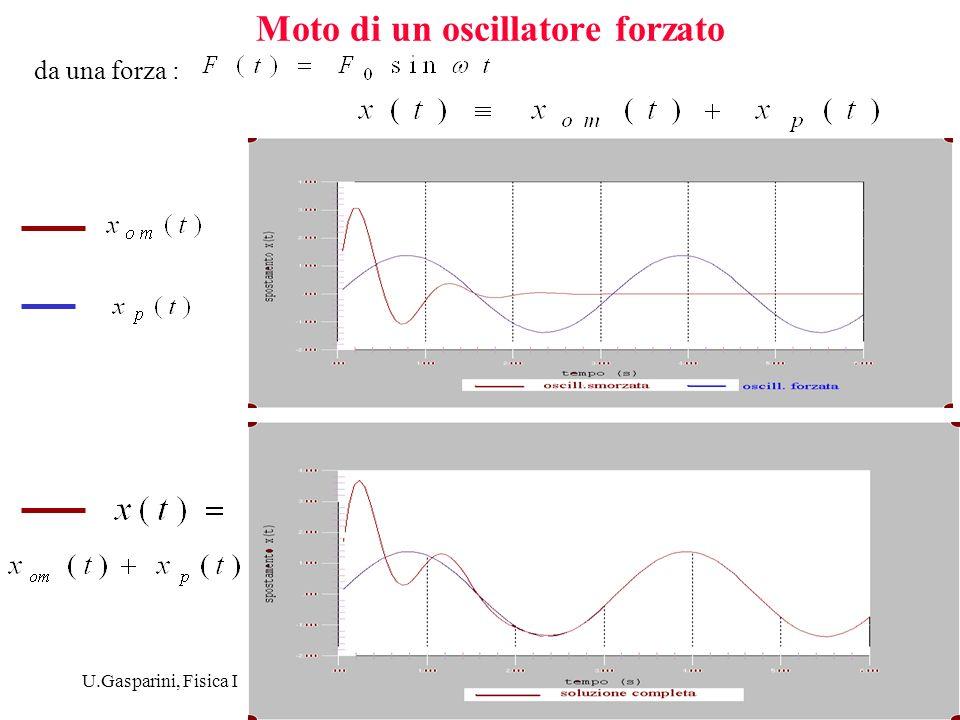 U.Gasparini, Fisica I8 Lampiezza delloscillazione forzata dipende dalla frequenza forzante : Massimo della ampiezza : curva di risonanza (rad/s) 100.200.300.400.