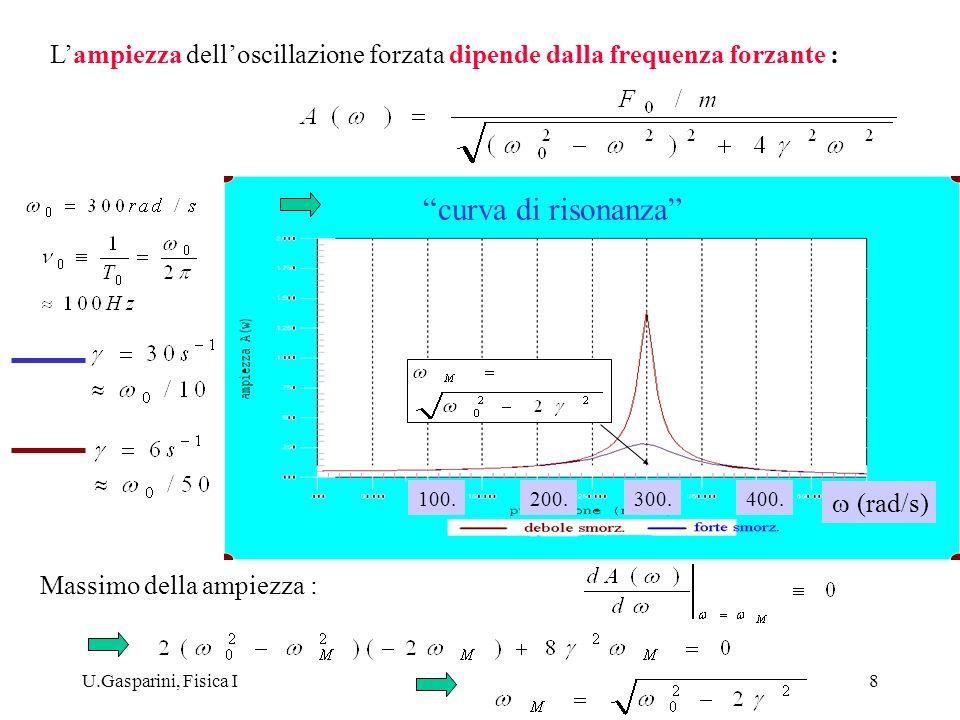U.Gasparini, Fisica I8 Lampiezza delloscillazione forzata dipende dalla frequenza forzante : Massimo della ampiezza : curva di risonanza (rad/s) 100.2