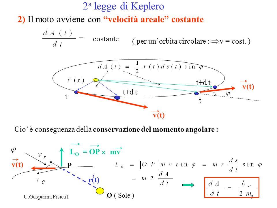 U.Gasparini, Fisica I3 2) Il moto avviene con velocità areale costante v(t) t t+d t t costante ( per unorbita circolare : v = cost. ) Cio è conseguenz