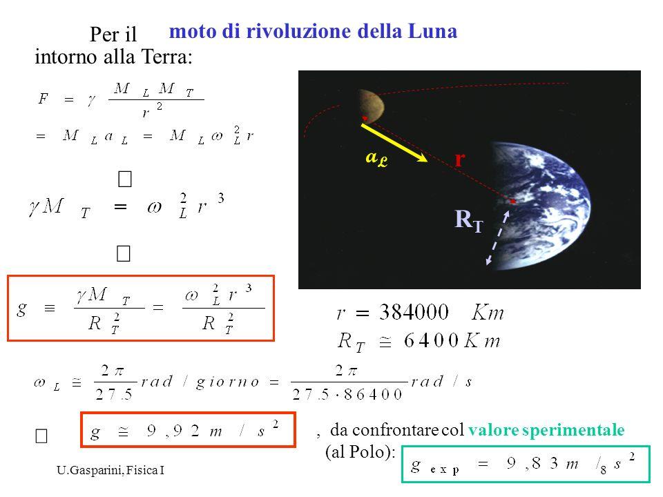 U.Gasparini, Fisica I8 intorno alla Terra: aLaL, da confrontare col valore sperimentale (al Polo): RTRT r moto di rivoluzione della Luna Per il
