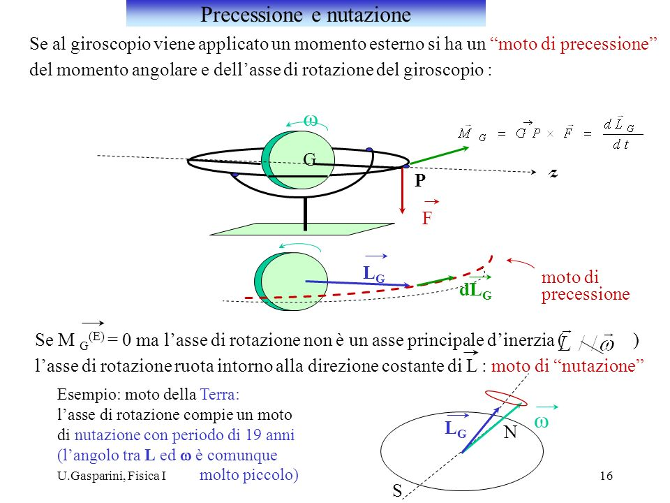 U.Gasparini, Fisica I16 Se al giroscopio viene applicato un momento esterno si ha un moto di precessione del momento angolare e dellasse di rotazione