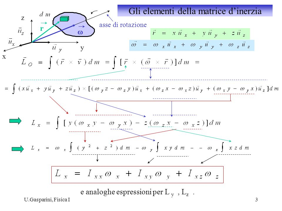 U.Gasparini, Fisica I3 e analoghe espressioni per L y, L z. r asse di rotazione x z y Gli elementi della matrice dinerzia