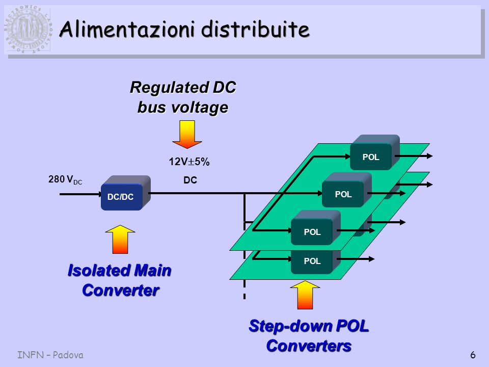 INFN – Padova6 Alimentazioni distribuite POL 280 V DC DC/DC POL Isolated Main Converter DC 12V 5% Regulated DC bus voltage Step-down POL Converters
