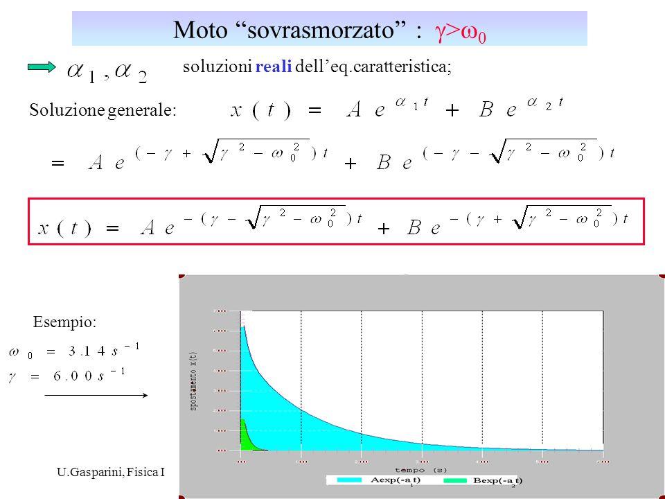 U.Gasparini, Fisica I3 Soluzione generale: soluzioni reali delleq.caratteristica; Moto sovrasmorzato : > 0 Esempio: