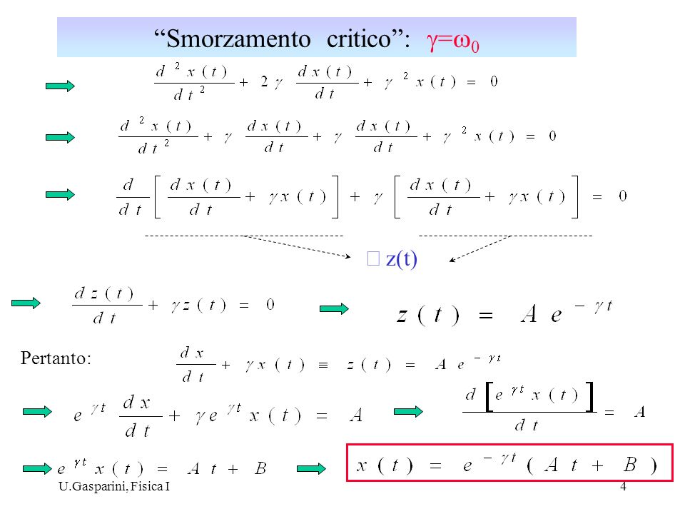 U.Gasparini, Fisica I4 z(t) Pertanto: Smorzamento critico: = 0