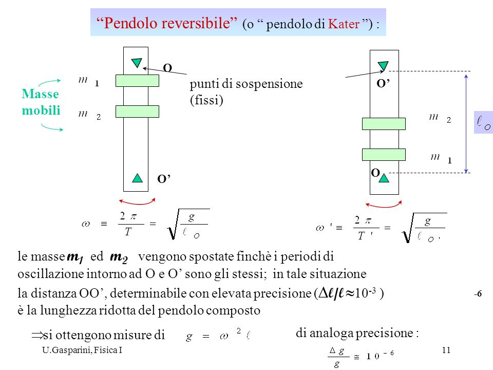 U.Gasparini, Fisica I11 O O O O Masse mobili punti di sospensione (fissi) le masse m 1 ed m 2 vengono spostate finchè i periodi di oscillazione intorn