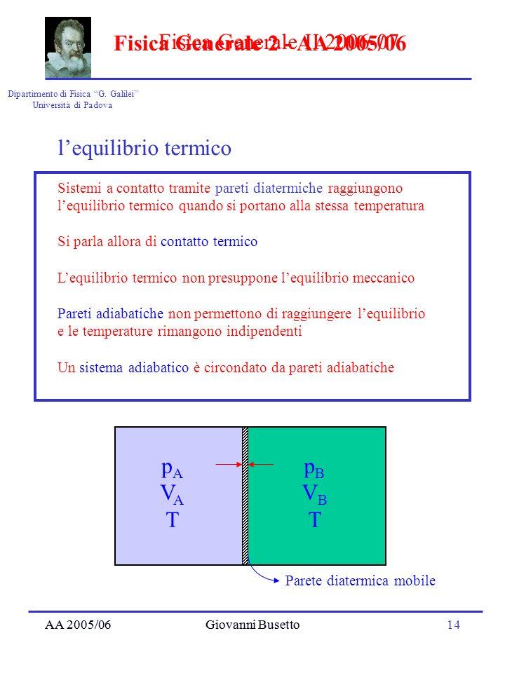 AA 2005/06Giovanni Busetto14 Dipartimento di Fisica G. Galilei Università di Padova Fisica Generale II 2006-07 AA 2005/06Giovanni Busetto Fisica Gener