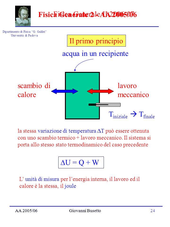 AA 2005/06Giovanni Busetto24 Dipartimento di Fisica G. Galilei Università di Padova Fisica Generale II 2006-07 AA 2005/06Giovanni Busetto Fisica Gener