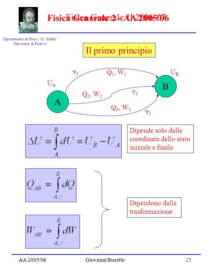 AA 2005/06Giovanni Busetto25 Dipartimento di Fisica G. Galilei Università di Padova Fisica Generale II 2006-07 AA 2005/06Giovanni Busetto Fisica Gener