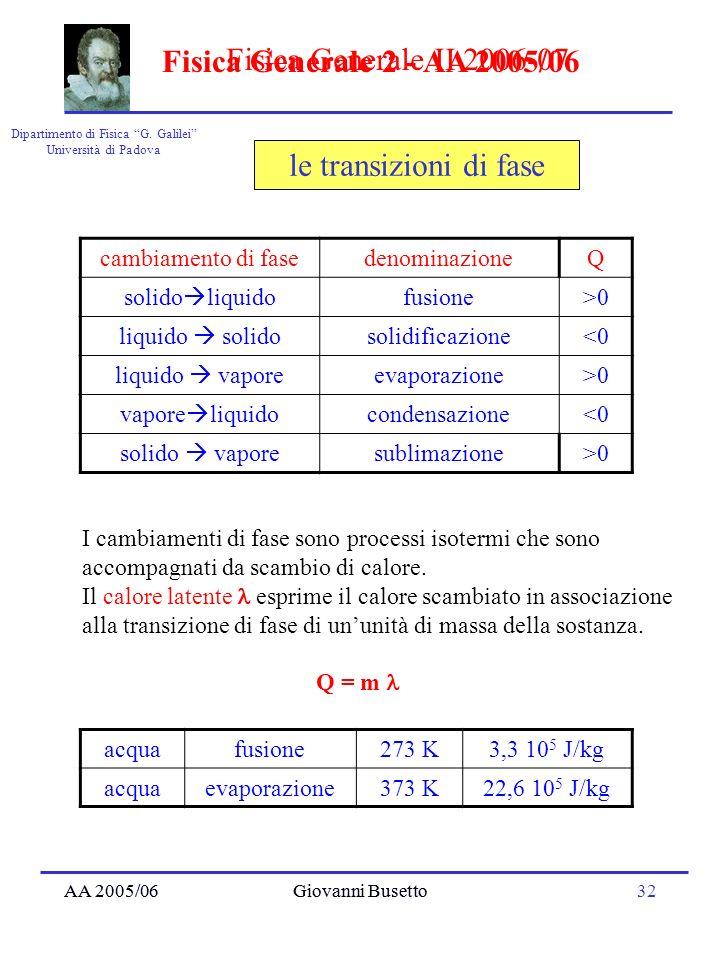 AA 2005/06Giovanni Busetto32 Dipartimento di Fisica G. Galilei Università di Padova Fisica Generale II 2006-07 AA 2005/06Giovanni Busetto Fisica Gener