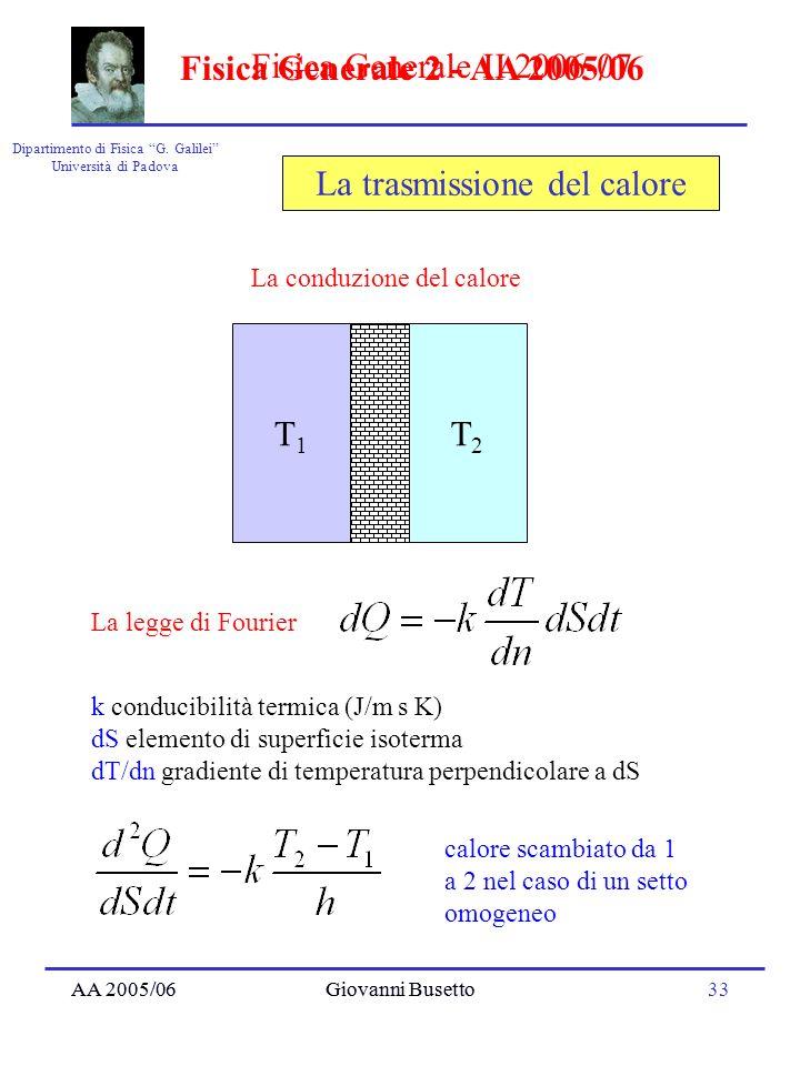 AA 2005/06Giovanni Busetto33 Dipartimento di Fisica G. Galilei Università di Padova Fisica Generale II 2006-07 AA 2005/06Giovanni Busetto Fisica Gener