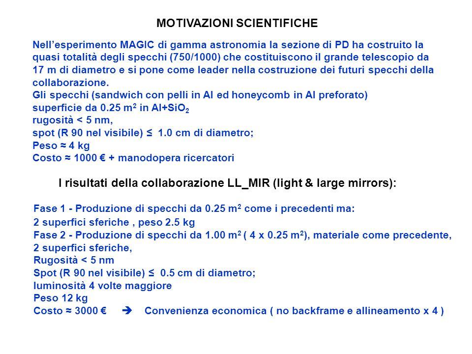 MOTIVAZIONI SCIENTIFICHE I risultati della collaborazione LL_MIR (light & large mirrors): Fase 1 - Produzione di specchi da 0.25 m 2 come i precedenti ma: 2 superfici sferiche, peso 2.5 kg Fase 2 - Produzione di specchi da 1.00 m 2 ( 4 x 0.25 m 2 ), materiale come precedente, 2 superfici sferiche, Rugosità < 5 nm Spot (R 90 nel visibile) 0.5 cm di diametro; luminosità 4 volte maggiore Peso 12 kg Costo 3000 Convenienza economica ( no backframe e allineamento x 4 ) Nellesperimento MAGIC di gamma astronomia la sezione di PD ha costruito la quasi totalità degli specchi (750/1000) che costituiscono il grande telescopio da 17 m di diametro e si pone come leader nella costruzione dei futuri specchi della collaborazione.