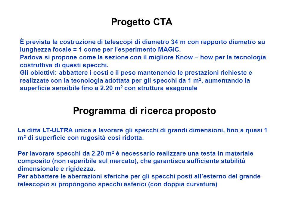 Progetto CTA È prevista la costruzione di telescopi di diametro 34 m con rapporto diametro su lunghezza focale = 1 come per lesperimento MAGIC.
