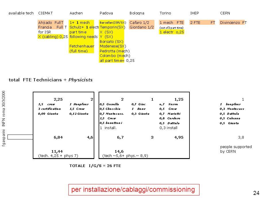24 per installazione/cablaggi/commissioning fgasparini INFN roma 30/3/2006