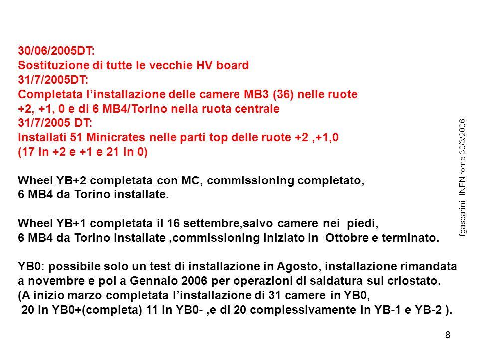 8 30/06/2005DT: Sostituzione di tutte le vecchie HV board 31/7/2005DT: Completata linstallazione delle camere MB3 (36) nelle ruote +2, +1, 0 e di 6 MB4/Torino nella ruota centrale 31/7/2005 DT: Installati 51 Minicrates nelle parti top delle ruote +2,+1,0 (17 in +2 e +1 e 21 in 0) Wheel YB+2 completata con MC, commissioning completato, 6 MB4 da Torino installate.