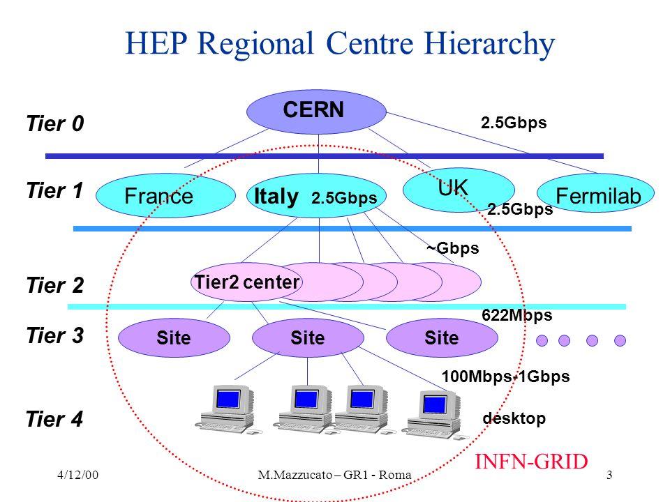 4/12/00M.Mazzucato – GR1 - Roma3 HEP Regional Centre Hierarchy CERN Tier 0 Tier 1 Tier 2 Tier 3 Tier 4 FranceItaly 2.5Gbps UK Fermilab Tier2 center Si
