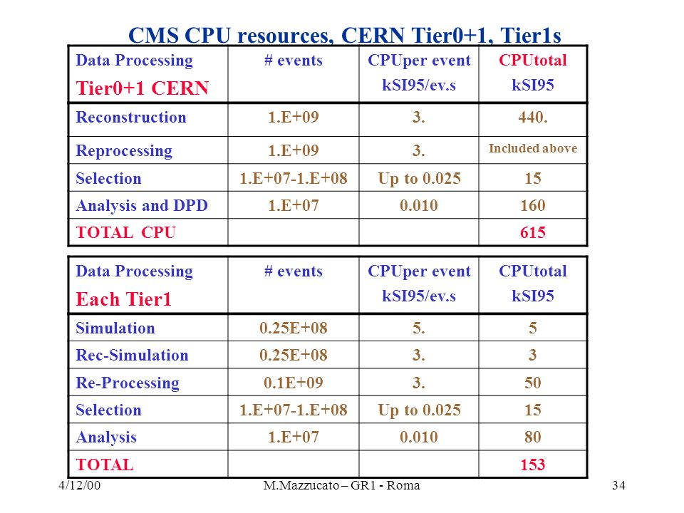 4/12/00M.Mazzucato – GR1 - Roma34 CMS CPU resources, CERN Tier0+1, Tier1s Data Processing Tier0+1 CERN # eventsCPUper event kSI95/ev.s CPUtotal kSI95 Reconstruction1.E+093.440.