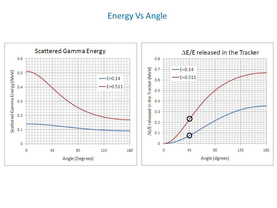 Energy Vs Angle