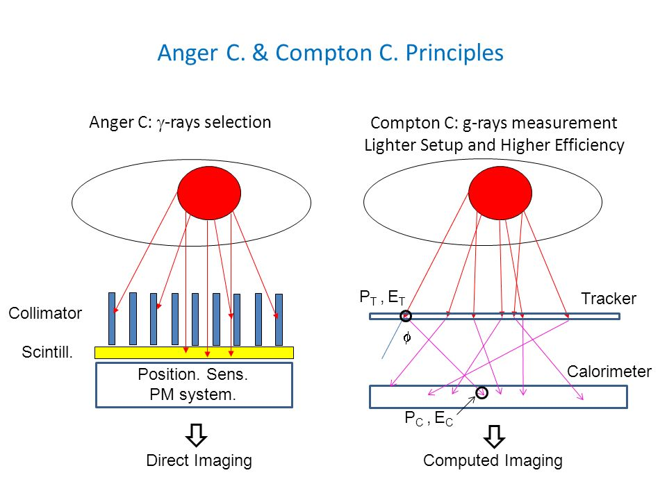 Anger C. & Compton C. Principles Anger C: -rays selection Collimator Scintill. Position. Sens. PM system. Direct Imaging Calorimeter Tracker Compton C
