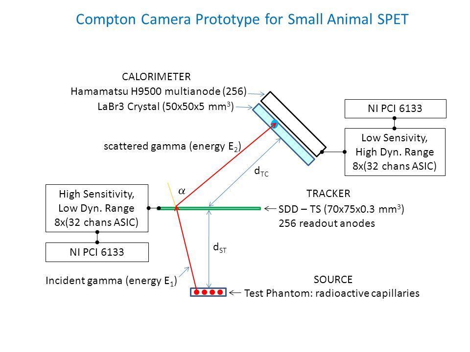 Compton Camera Prototype for Small Animal SPET SDD – TS (70x75x0.3 mm 3 ) 256 readout anodes High Sensitivity, Low Dyn. Range 8x(32 chans ASIC) TRACKE
