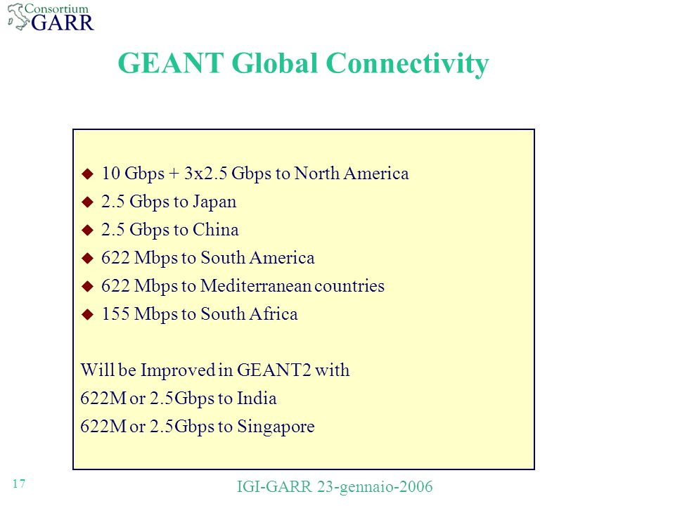 17 IGI-GARR 23-gennaio-2006 GEANT Global Connectivity 10 Gbps + 3x2.5 Gbps to North America 2.5 Gbps to Japan 2.5 Gbps to China 622 Mbps to South America 622 Mbps to Mediterranean countries 155 Mbps to South Africa Will be Improved in GEANT2 with 622M or 2.5Gbps to India 622M or 2.5Gbps to Singapore