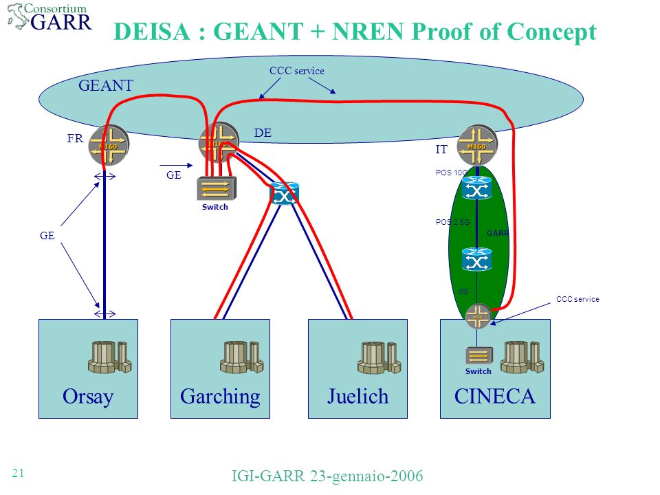 21 IGI-GARR 23-gennaio-2006 CINECA DEISA : GEANT + NREN Proof of Concept FR DE IT Switch OrsayJuelichGarching GE GEANT CCC service GE POS 10G POS 2.5G CCC service Switch GARR