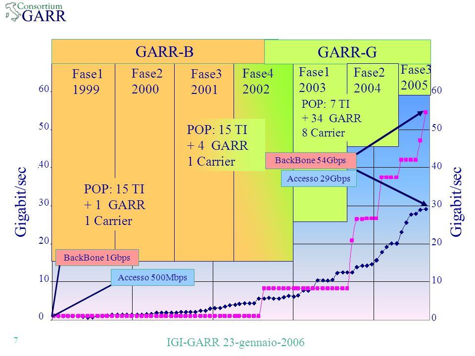 7 IGI-GARR 23-gennaio-2006 60 50 40 30 20 10 0 60 50 40 30 20 10 0 Fase1 1999 Fase4 2002 Fase1 2003 Fase2 2000 Fase3 2001 BackBone 54Gbps GARR-B GARR-G Accesso 29Gbps Fase3 2005 POP: 15 TI + 1 GARR 1 Carrier POP: 15 TI + 4 GARR 1 Carrier BackBone 1Gbps Accesso 500Mbps Fase2 2004 POP: 7 TI + 34 GARR 8 Carrier Gigabit/sec