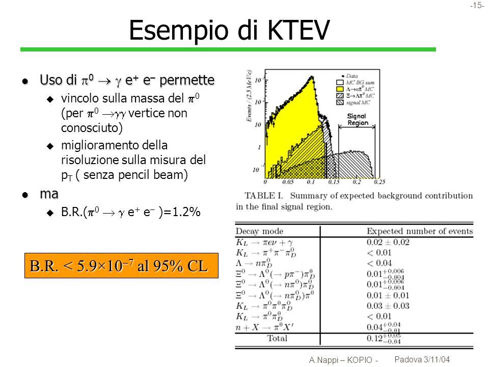 -16- A.Nappi – KOPIO - Padova 3/11/04 K L 0 : KEK E391a l Approvato nel 97, ha seguito un programma di sviluppo graduale, con uno studio sistematico dei problemi sperimentali rilevanti u Es: misure delle inefficienze dei rivelatori e dei loro limiti fisiciinefficienze l Sensibilità di progetto ~ 1 10 -10.
