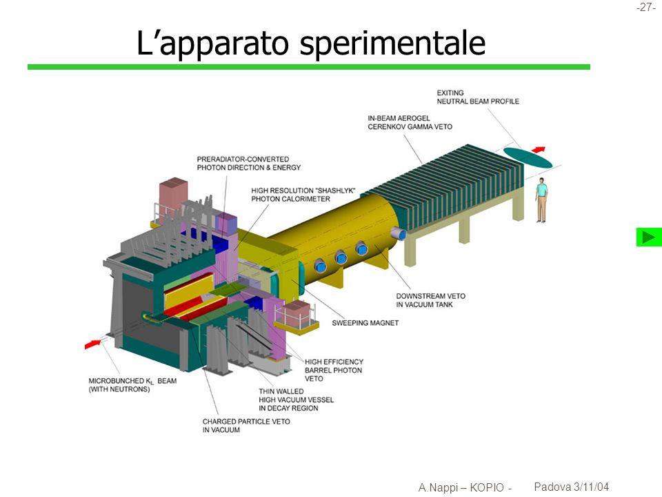 -28- A.Nappi – KOPIO - Padova 3/11/04 Lapparato sperimentale
